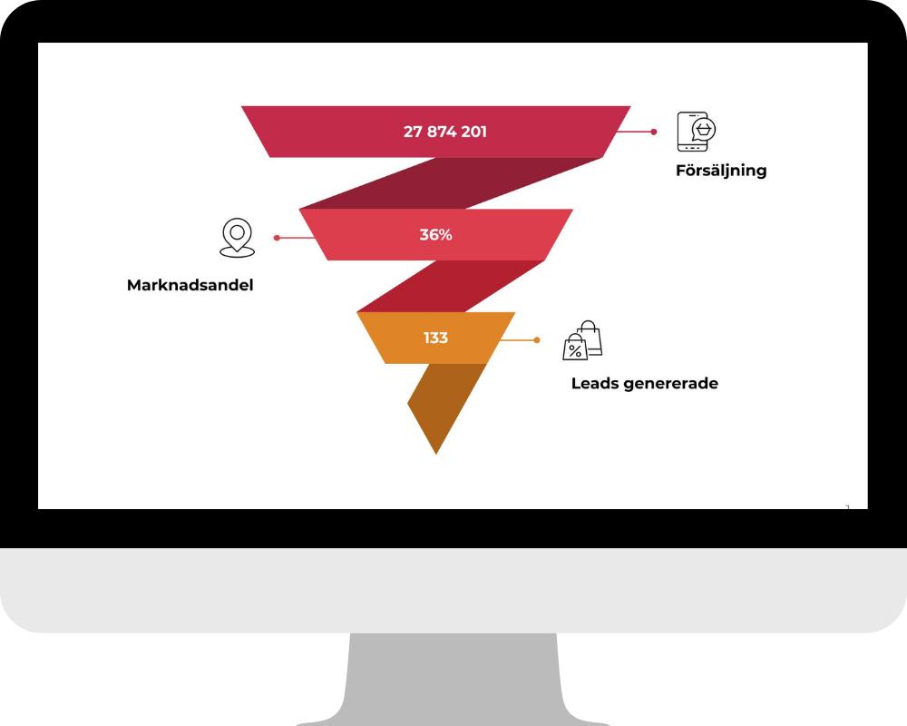 KPI och nyckeltal på företaget